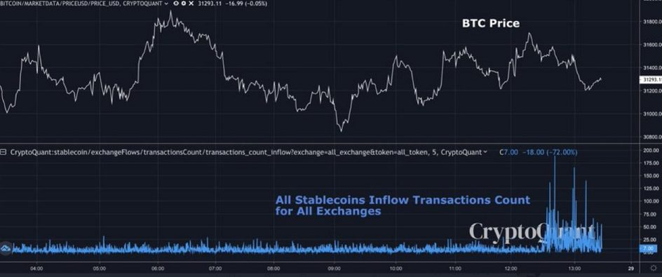 All Stablecoins: All Exchanges Inflow Transaction Count