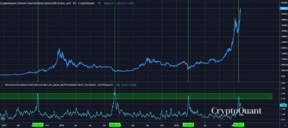 BTC: All Exchanges Inflow Mean (MA7)