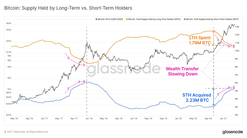 glassnode-Bitcoin: Supply Held by Long-term vs Short-term Holders