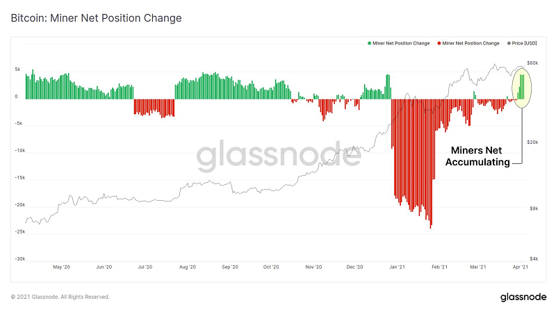 glassnode-BTC:Miner net position change