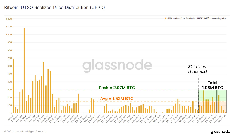 glassnode-Bitcoin:UTXO Realized Price Distribution(URPD)